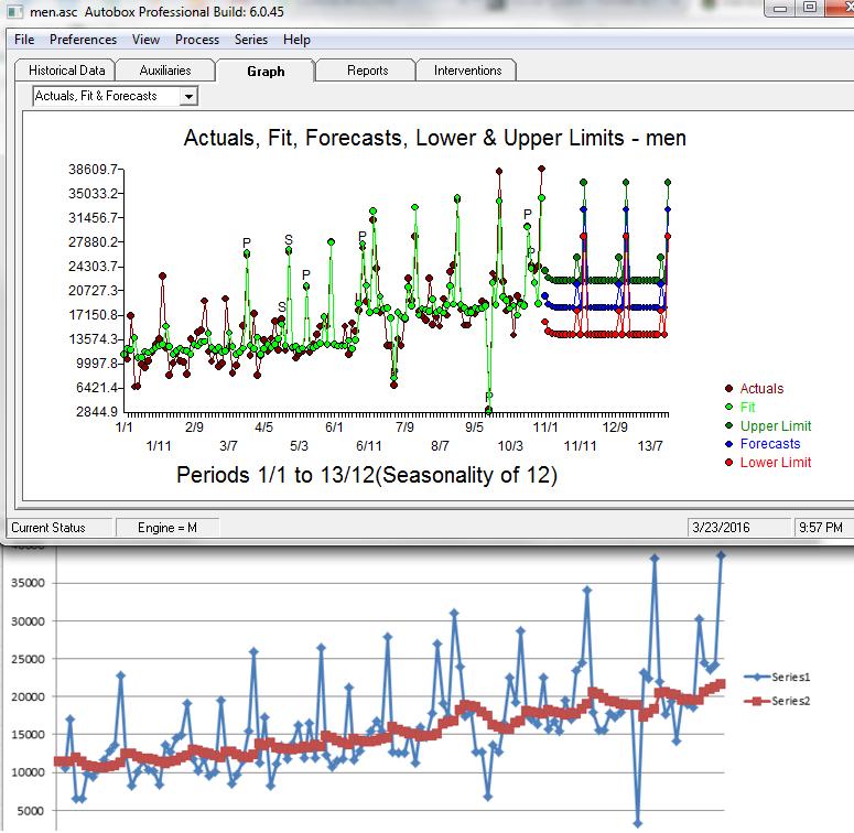 forecasting daily monthly weekly holidays - Autobox Blog